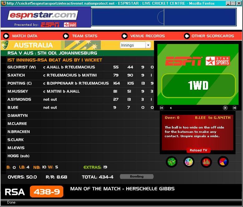 Australia Final Scoreboard