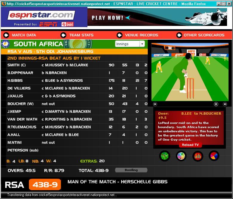 South Africa Final Scoreboard